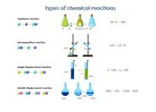 Types d'infographics de réactions chimiques Réactions du déplacement de synthèse, de décomposition, simple et double Image stock