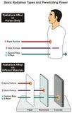 Types de base de rayonnement et puissance pénétrante Photographie stock