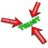 Types de confiance illustration de vecteur