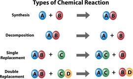 Types de réactions chimiques illustration de vecteur