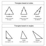 Types de triangles sur le vecteur blanc de fond illustration stock