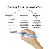 Types of food contamination image for use in manufacturing Stock Photos