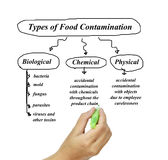 Types of food contamination image for use in manufacturing Stock Photography