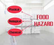 Types of hazards that can be found in food products Royalty Free Stock Photos
