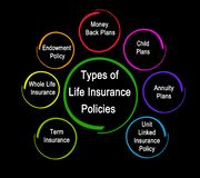 Types of life insurance polices stock photos