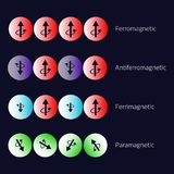 Types of magnetism diagram. Ferromagnetism. Antiferromagnetism. Ferrimagnetism Paramagnetism Vector illustration Royalty Free Stock Photos