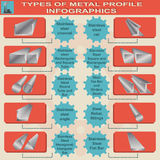 Types of metal profile, info graphics Royalty Free Stock Images