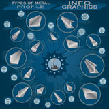 Types of metal profile, info graphics. Vector illustration Stock Photography