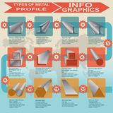 Types of metal profile, info graphics. Vector illustration Stock Photos