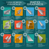 Types of metal profile, info graphics. Vector illustration Royalty Free Stock Photos