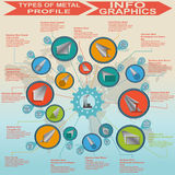 Types of metal profile, info graphics Stock Images