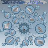 Types of metal profile, info graphics. Vector illustration Royalty Free Stock Photography