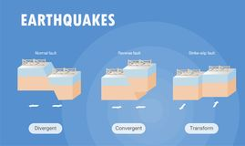 Types of plate boundary earthquake. Vector illustration Stock Photos