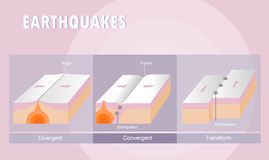 Types of plate boundary earthquake. Vector illustration Stock Photography