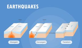 Types of plate boundary earthquake. Vector illustration Royalty Free Stock Photography