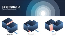 Types of plate boundary earthquake. Vector illustration Royalty Free Stock Images
