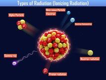 Types of Radiation (Ionizing Radiation) Royalty Free Stock Photography