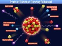 Types of Radiation (Ionizing Radiation) Royalty Free Stock Images