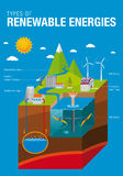 Types of Renewable Energies. The graphic contains: Tidal, Solar, Geothermal, Hydroelectric and Eolic Energy with names in blue background - Vector image Stock Images