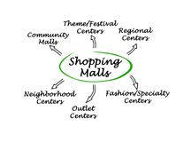 Types of Shopping Malls. Important Types of Shopping Malls Royalty Free Stock Photography
