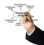 Types of Shopping Malls Stock Images
