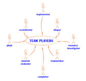 Types of team players Stock Image