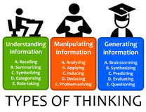 Types of thinking. Understanding, manipulating and generating information Stock Photo