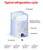 Typical refrigeration cycle vector illustration
