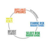 Risk Management Graph Royalty Free Stock Photography