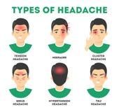 Typy migrena set Stres i sinus obola?o??, migrena royalty ilustracja