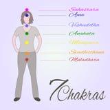 Ubicación de los chakras de la yoga de la tubería siete en el cuerpo humano Imagenes de archivo