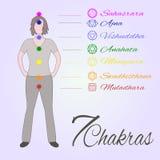 Ubicación de los chakras de la yoga de la tubería siete en el cuerpo humano Imagen de archivo