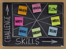 Uitdaging en vaardigheden - psychologisch concept Stock Foto