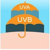 Ultrafioletowa i ultrafioletowa ochrona, parasol Zdjęcie Royalty Free