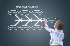 Um menino que escreve para baixo o diagrama do peixe-osso Imagens de Stock