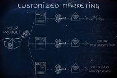 Um produto, ofertas diferentes aos clientes diferentes, personalizados Imagem de Stock Royalty Free