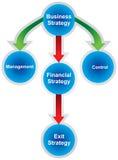 Uma estratégia empresarial bem sucedida Foto de Stock