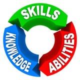 Umiejętności wiedzy zdolności Akcydensowego kandydata wywiadu kryteria Fotografia Stock