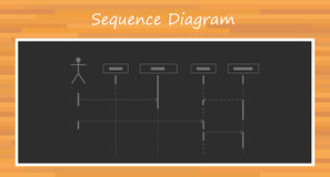 Uml unified modelling language sequence diagram Stock Photos