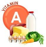 Un insieme dell'alimento della vitamina A illustrazione di stock