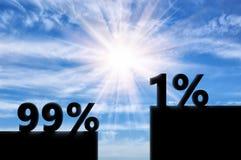 Un pour cent des riches, est supérieur aux 99 pour cent des pauvres Image stock