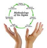 Una metodologia di sei sigmi immagini stock