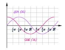 Una representación visual del coseno de la función Imagen de archivo