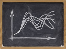 Uncertainty concept - graph on blackboard. Uncertainty concept - ensemble of curves spreading from a common initial point, white chalk drawing on blackboard Royalty Free Stock Images