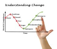 Understanding Change. From shock to move on Royalty Free Stock Photos