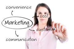 Ungt begrepp för marknadsföring för handstil för affärskvinna - kund, kostnad, bekvämlighet, kommunikation. Arkivbild