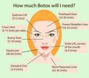 Unità di Botox per l'iniezione cosmetological di ringiovanimento di ringiovanimento royalty illustrazione gratis