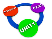 Unity integrity focus. Words unity integrity focus on a cycle, concept of strong values for personal or business conduct Royalty Free Stock Photography