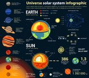 Universo y Sistema Solar, astronomía infographic Foto de archivo