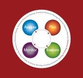 Unternehmens-Hilfsmittel-Planung Stockbilder